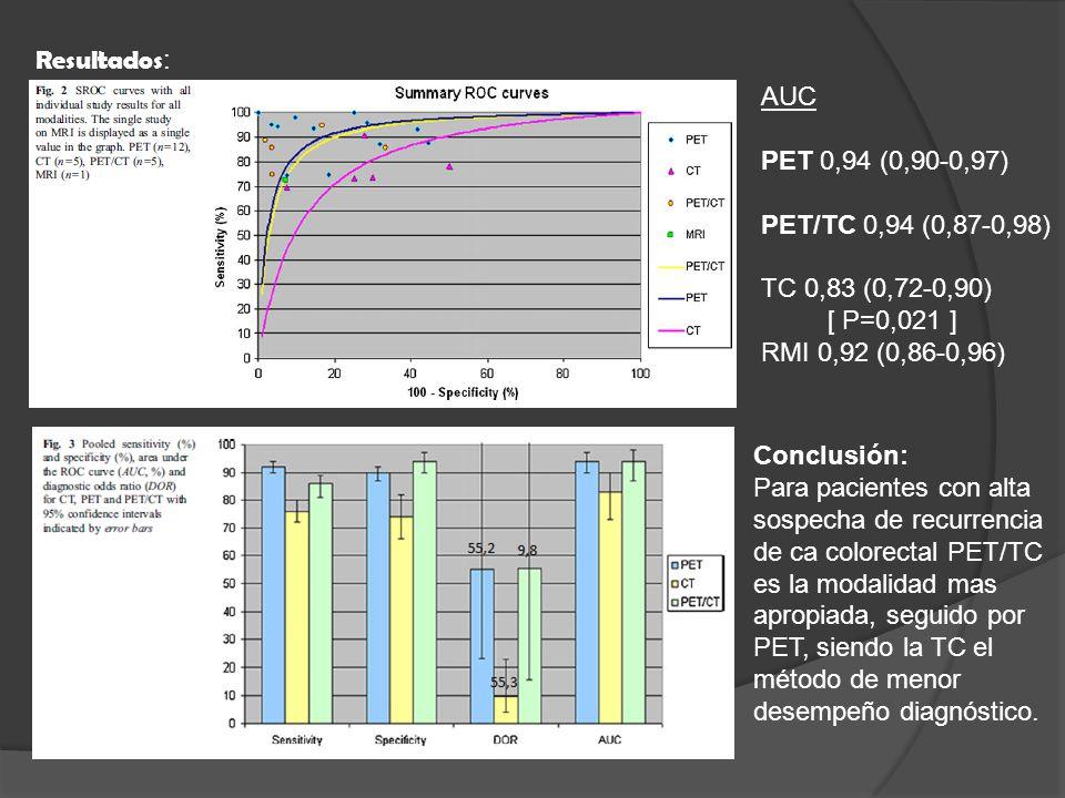 Resultados: AUC. PET 0,94 (0,90-0,97) PET/TC 0,94 (0,87-0,98) TC 0,83 (0,72-0,90) [ P=0,021 ] RMI 0,92 (0,86-0,96)